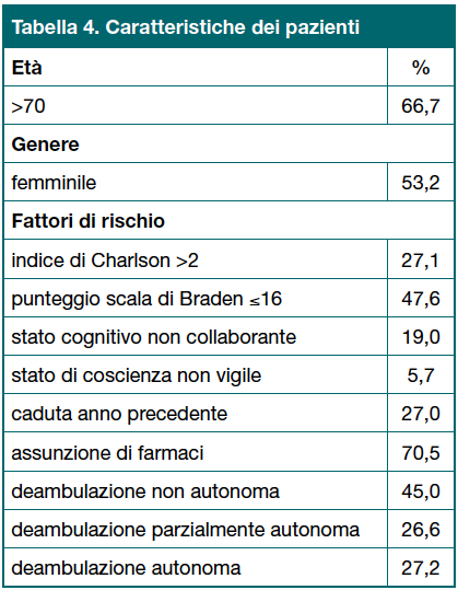 Tabella 4. Caratteristiche dei pazienti