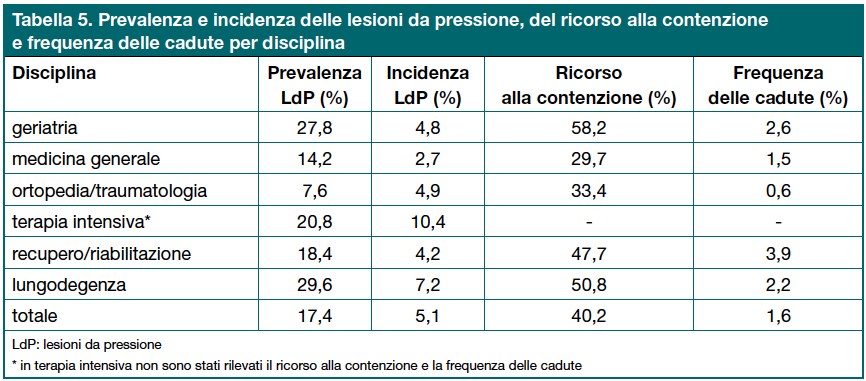 Tabella 5. Prevalenza e incidenza delle lesioni da pressione, del ricorso alla contenzione e frequenza delle cadute per disciplina
