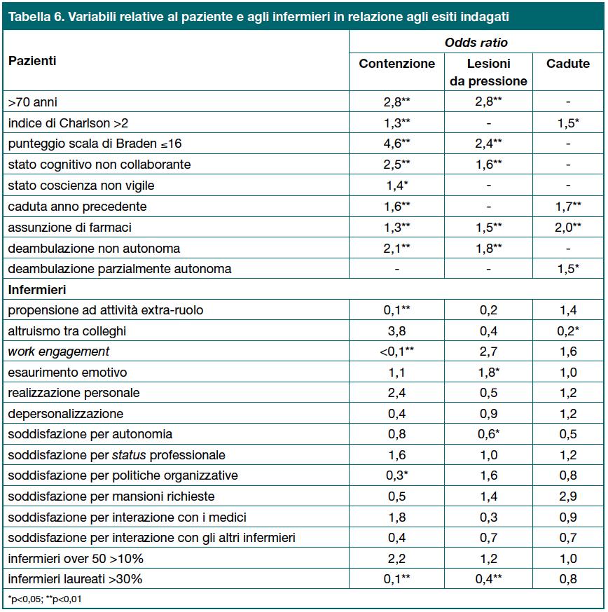 Tabella 6. Variabili relative al paziente e agli infermieri in relazione agli esiti indagati