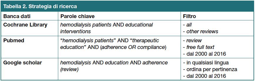 Tabella 2 - Quesito clinico secondola metodologia PICO