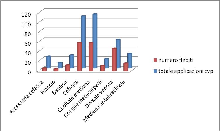Figura 1 - Siti anatomici di inserzione dei cateteri venosi periferici e sviluppo di flebite