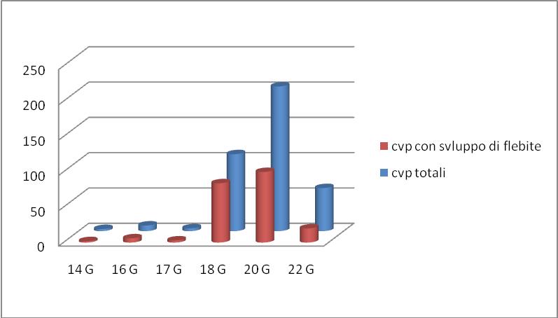 Figura 2 - Correlazione calibro dei cateteri venosi periferici applicati e comparsa di flebite