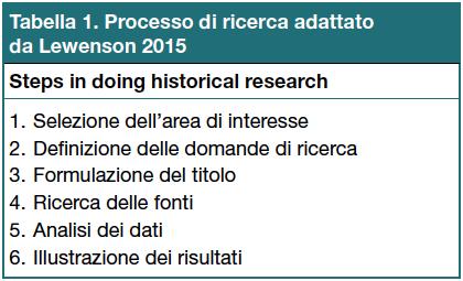 Tabella 1 - Processo di ricerca adattato da Lewenson 2015