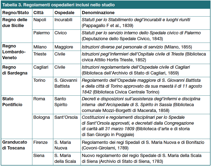Tabella 3 - Regolamenti ospedalieri inclusi nello studio
