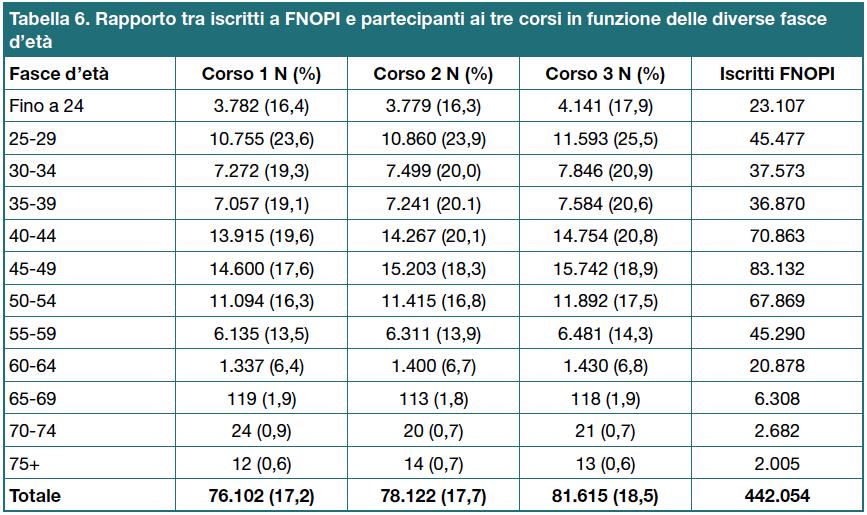 Tabella 6 - Rapporto tra iscritti a FNOPI e partecipanti ai tre corsi in funzione delle diverse fasce d'età