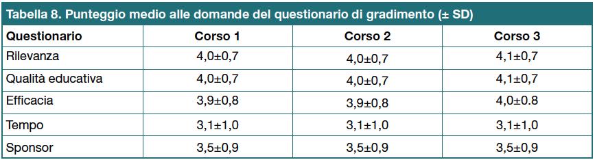 Tabella 8 - Punteggio medio alle domande del questionario di gradimento (± SD)