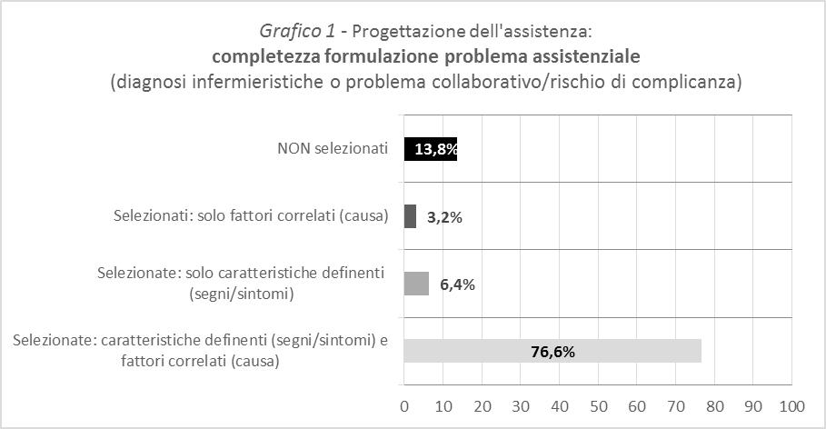 Grafico 1 - Progettazione dell'assistenza: completezza formulazione problema assistenziale