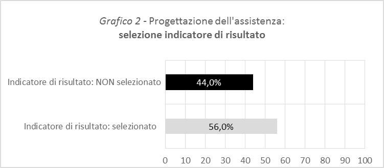 Grafico 2 - Progettazione dell'assistenza: selezione indicatore di risultato