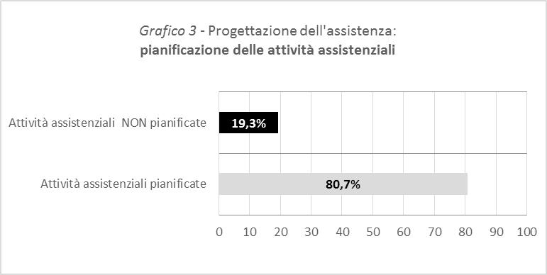 Grafico 3 - Progettazione dell'assistenza: pianificazione delle attività assistenziali