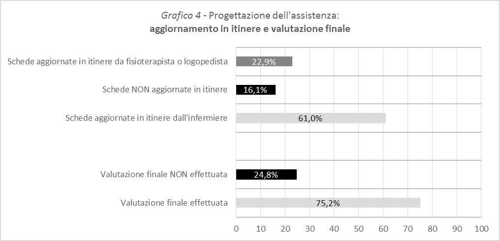 Grafico 4 - Progettazione dell'assistenza: aggiornamento in itinere e valutazione finale