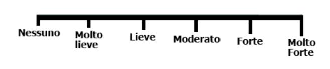 Tabella 1 – Scale per la misurazione del dolore - SCALA VDS