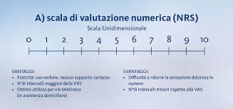 Tabella 1 – Scale per la misurazione del dolore - SCALA NRS