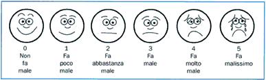 Tabella 1 – Scale per la misurazione del dolore - SCALA WONG BAKER