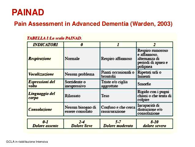Tabella 1 – Scale per la misurazione del dolore - SCALA PAINAD