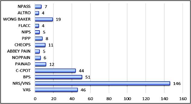 Figura 1 - Scale di valutazione del dolore utilizzate nelle T.I. Italiane