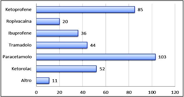 Figura 2 - Farmaci maggiormente utilizzati per gestire il dolore nelle prime 24 ore di degenza in T.I.