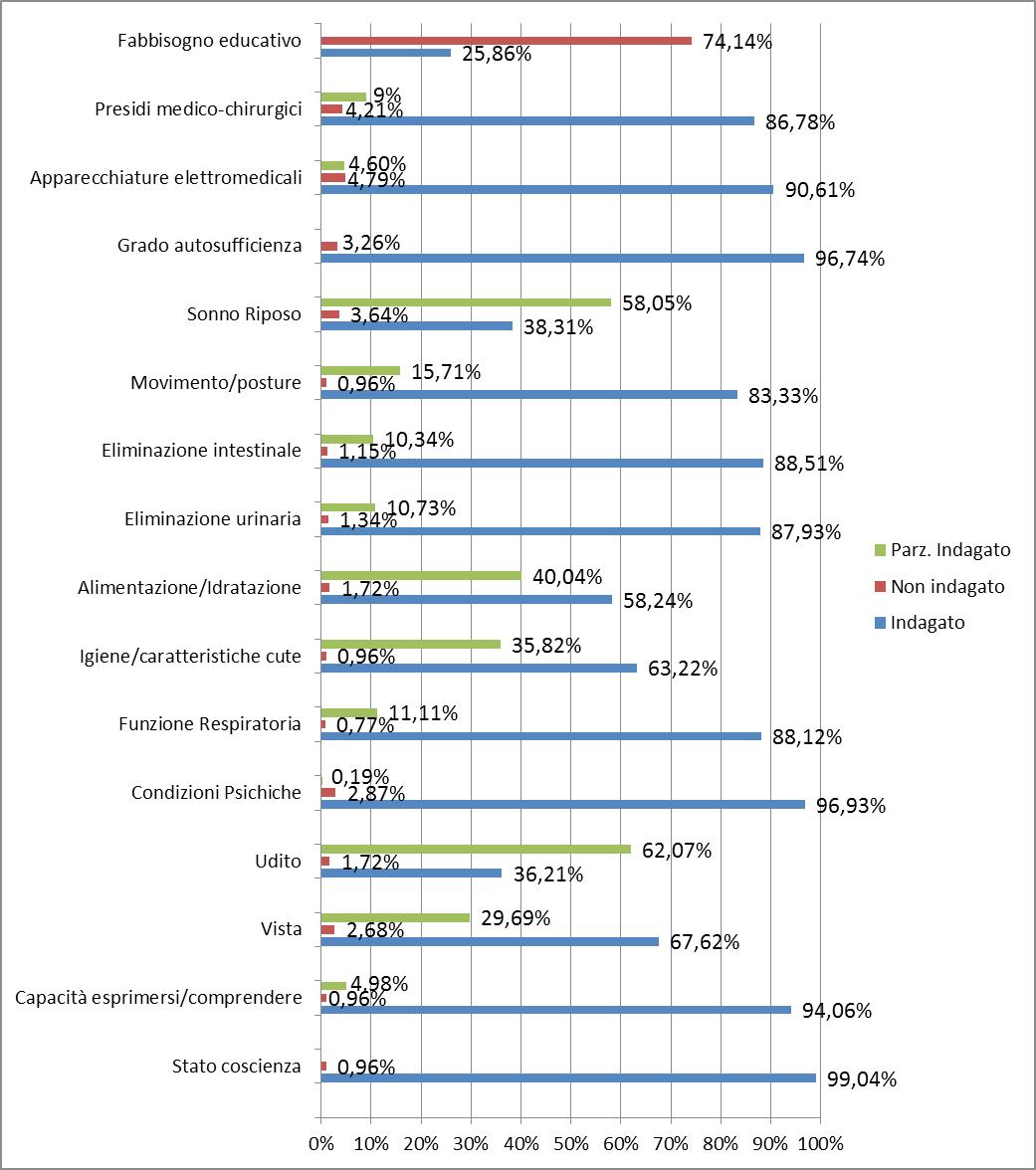 Figura 2 - Presenza delle informazioni relative ai dati dell'accertamento clinico
