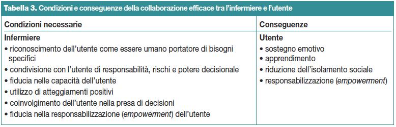 Tabella 3. Condizioni e conseguenze della collaborazione efficace tra l'infermiere e l'utente