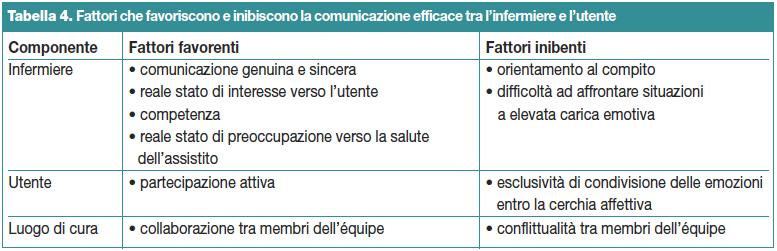 Tabella 4. Fattori che favoriscono e inibiscono la comunicazione efficace tra l'infermiere e l'utente