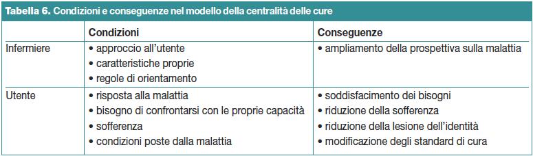 Tabella 6. Condizioni e conseguenze nel modello della centralità delle cure