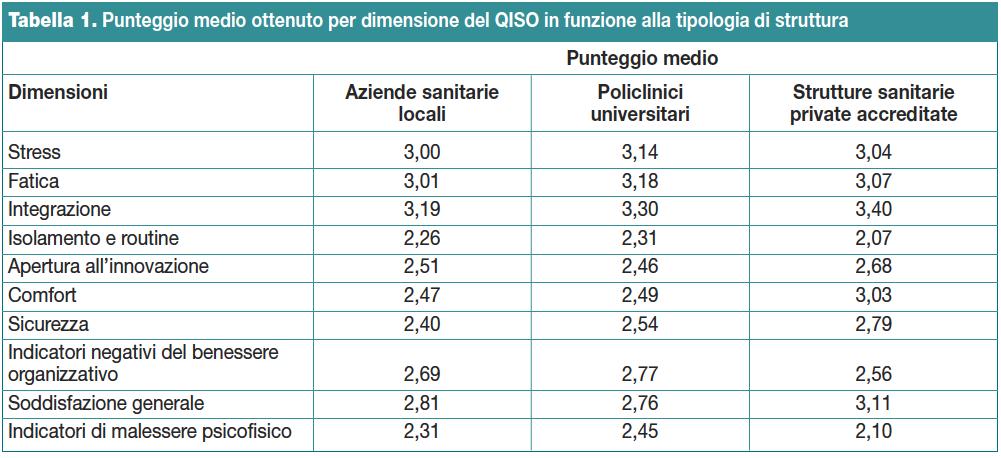 Tabella 1. Punteggio medio ottenuto per dimensione del QISO in funzione alla tipologia di struttura