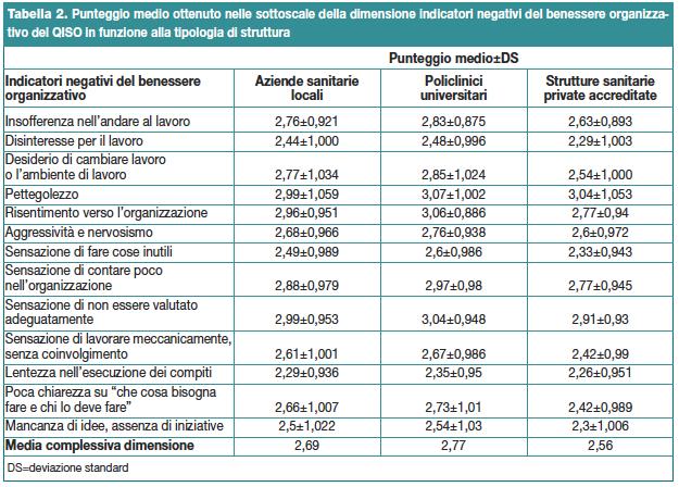 Tabella 2. Punteggio medio ottenuto nelle sottoscale della dimensione indicatori negativi del benessere organizzativo del QISO in funzione alla tipologia di struttura