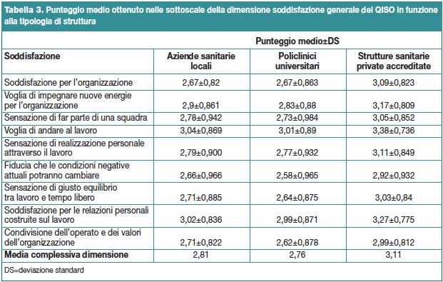 Tabella 3. Punteggio medio ottenuto nelle sottoscale della dimensione soddisfazione generale del QISO in funzione alla tipologia di struttura