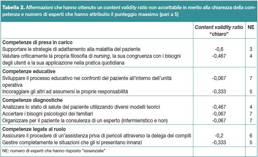 Tabella 2. Affermazioni che hanno ottenuto un content validity ratio non accettabile in merito alla chiarezza della competenza e numero di esperti che hanno attribuito il punteggio massimo (pari a 5)