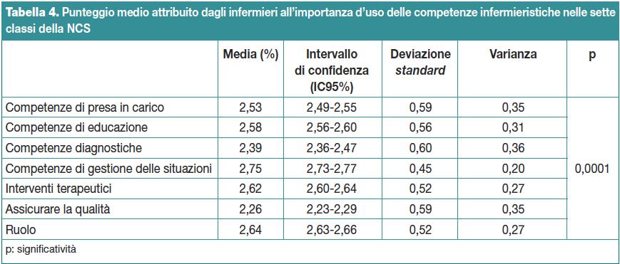 Tabella 4. Punteggio medio attribuito dagli infermieri all'importanza d'uso delle competenze infermieristiche nelle sette classi della NCS