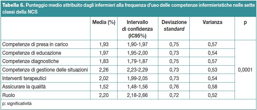 Tabella 6. Punteggio medio attribuito dagli infermieri alla frequenza d'uso delle competenze infermieristiche nelle sette classi della NCS