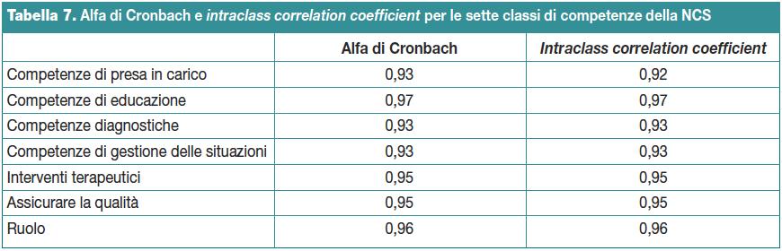 Tabella 7. Alfa di Cronbach e intraclass correlation coefficient per le sette classi di competenze della NCS