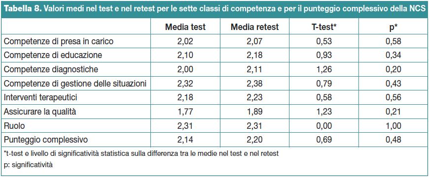 Tabella 8. Valori medi nel test e nel retest per le sette classi di competenza e per il punteggio complessivo della NCS