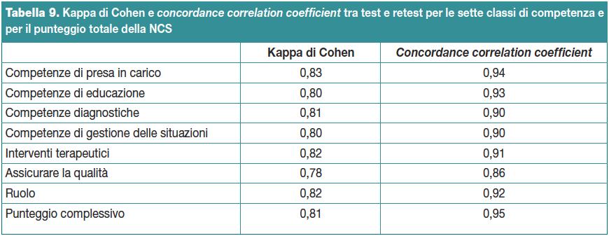 Tabella 9. Kappa di Cohen e concordance correlation coefficient tra test e retest per le sette classi di competenza e per il punteggio totale della NCS