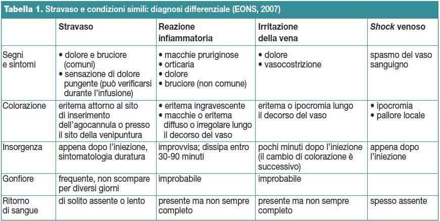 Tabella 1. Stravaso e condizioni simili: diagnosi differenziale (EONS, 2007)