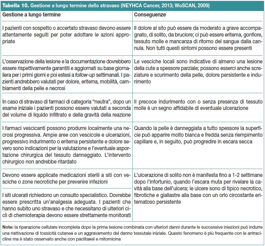 Tabella 10. Gestione a lungo termine dello stravaso (NEYHCA Cancer, 2013; WoSCAN, 2009)