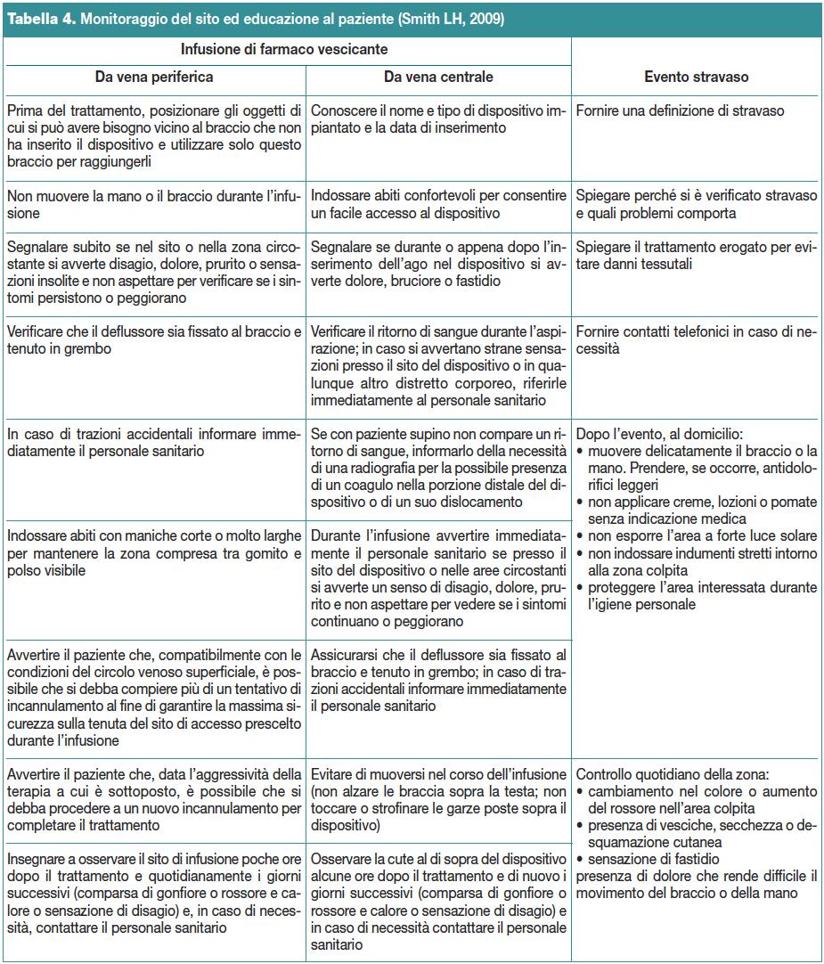 Tabella 4. Monitoraggio del sito ed educazione al paziente (Smith LH, 2009)