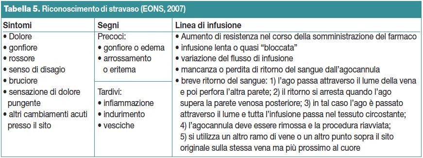 Tabella 5. Riconoscimento di stravaso (EONS, 2007)