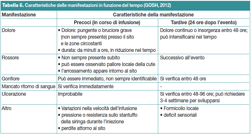 Tabella 6. Caratteristiche delle manifestazioni in funzione del tempo (GOSH, 2012)