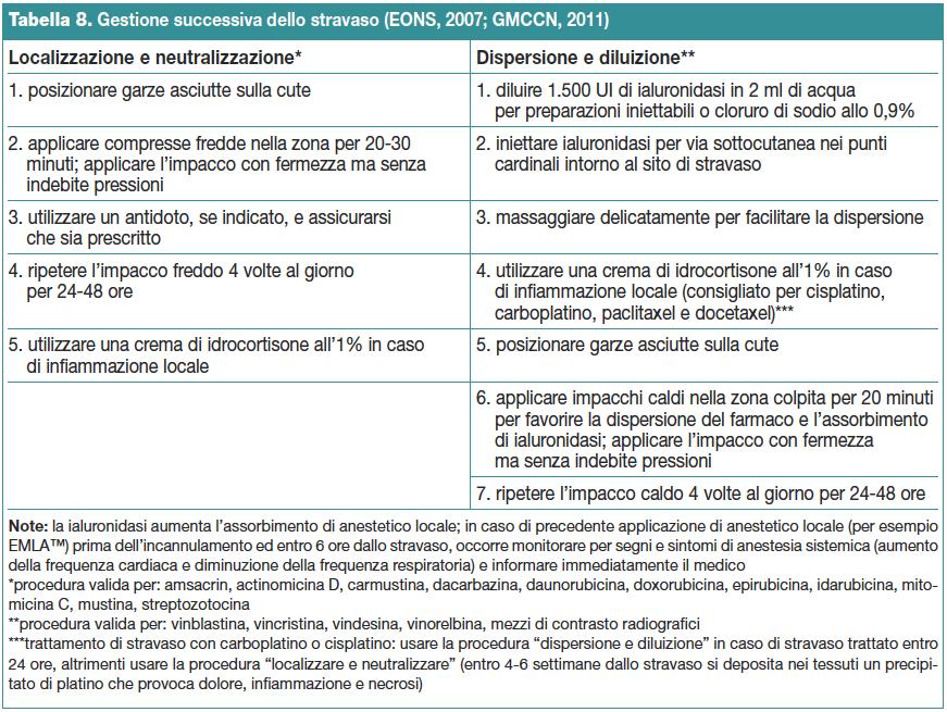 Tabella 8. Gestione successiva dello stravaso (EONS, 2007; GMCCN, 2011)