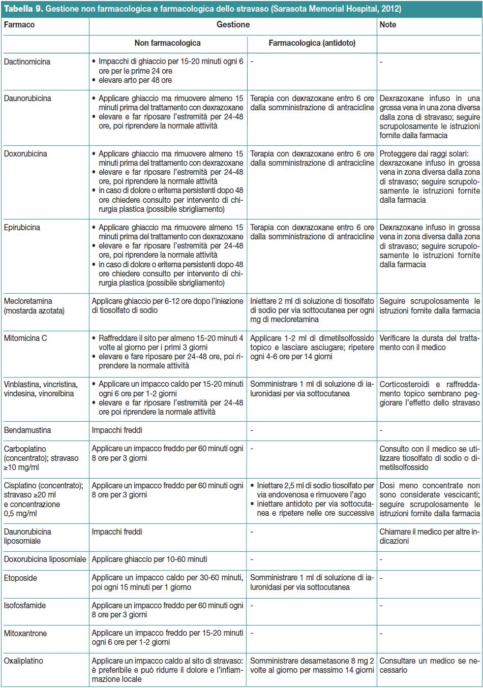 Tabella 9. Gestione non farmacologica e farmacologica dello stravaso (Sarasota Memorial Hospital, 2012)