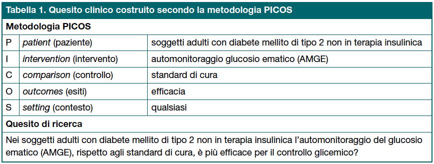 Tabella 1. Quesito clinico costruito secondo la metodologia PICOS