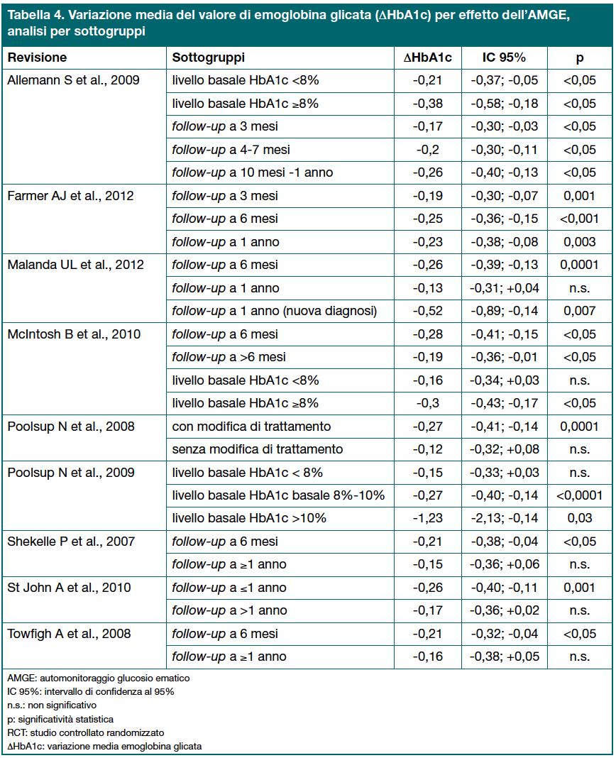 Tabella 4. Variazione media del valore di emoglobina glicata (ΔHbA1c) per effetto dell'AMGE, analisi per sottogruppi