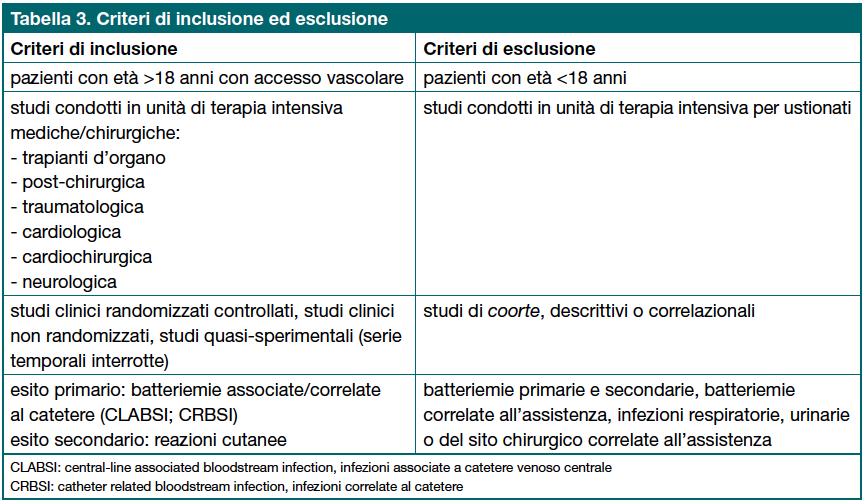 Tabella 3. Criteri di inclusione ed esclusione