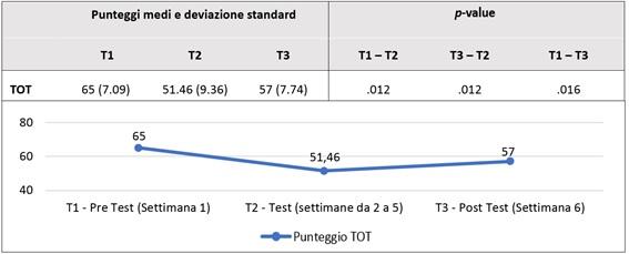 Figura 1 - Statistiche descrittive, test di Wilcoxon e rappresentazione grafica dei punteggi medi di CMAI-M