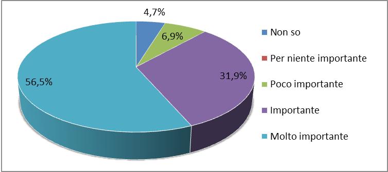 Figura 3 - Importanza attribuita alla presenza di una figura infermieristica di riferimento in ambito familiare