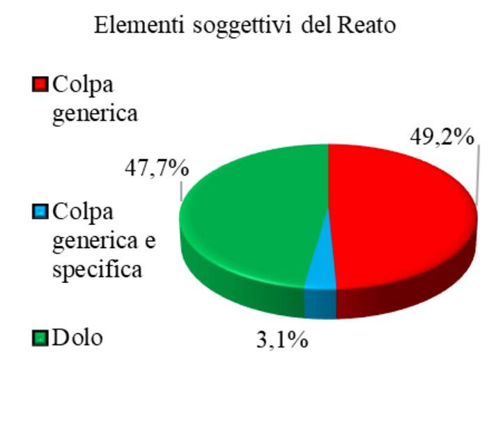 Figura 2 - Distribuzione degli elementi soggettivi del reato penale