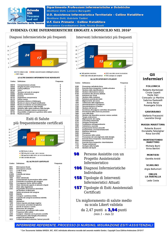 Figura 1 - Panel Pianificazioni assistenziali 2016 zona-distretto Colline Metallifere